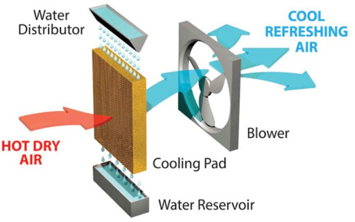 evaporating cooling